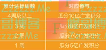 广发xing/用卡周周刷瓜分30亿积分(截止3月1日)