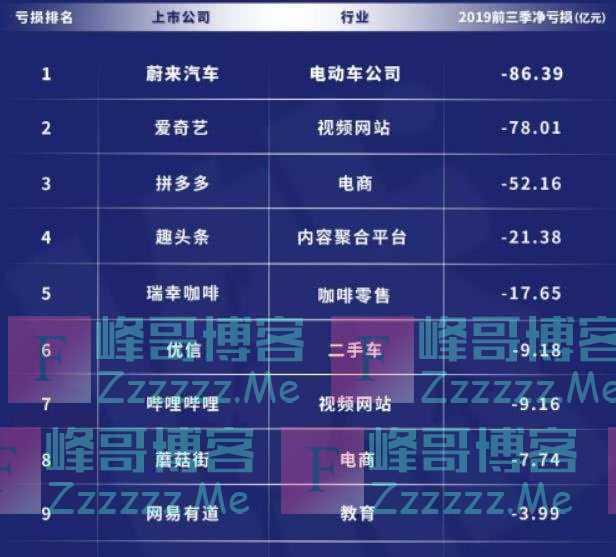 """2019中国""""亏损王"""":拼多多亏52亿排第三,榜首每天烧钱3000万"""