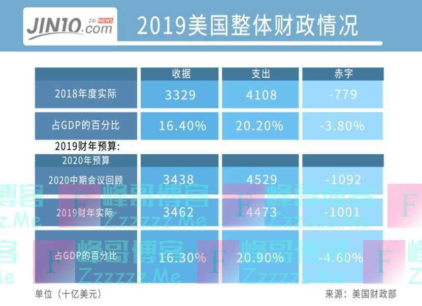 2019全球各国财政收入:中国居第二!美国收入最高却入不敷出?