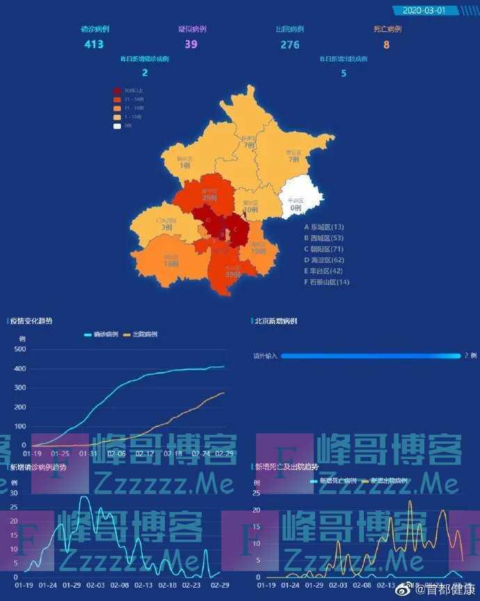 李兰娟,钟南山的担心变成现实,境外输入病例!北京昨日新增2例