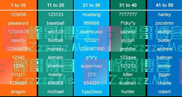 传说中最易被攻破的50组密码,你的密码上榜了吗?