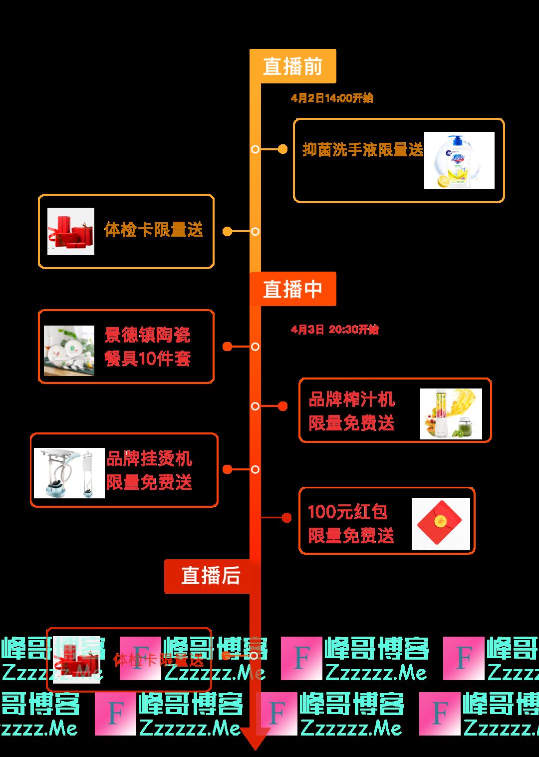 甜橙保险直播互动有礼(截止4月3日)