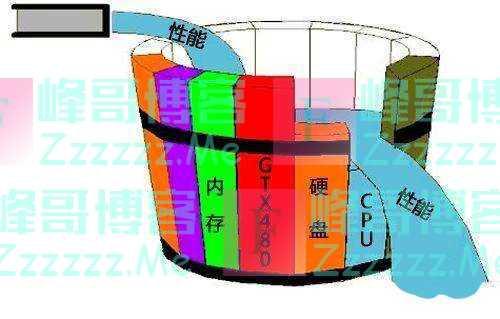 NVMe性能过强或形成木桶效应
