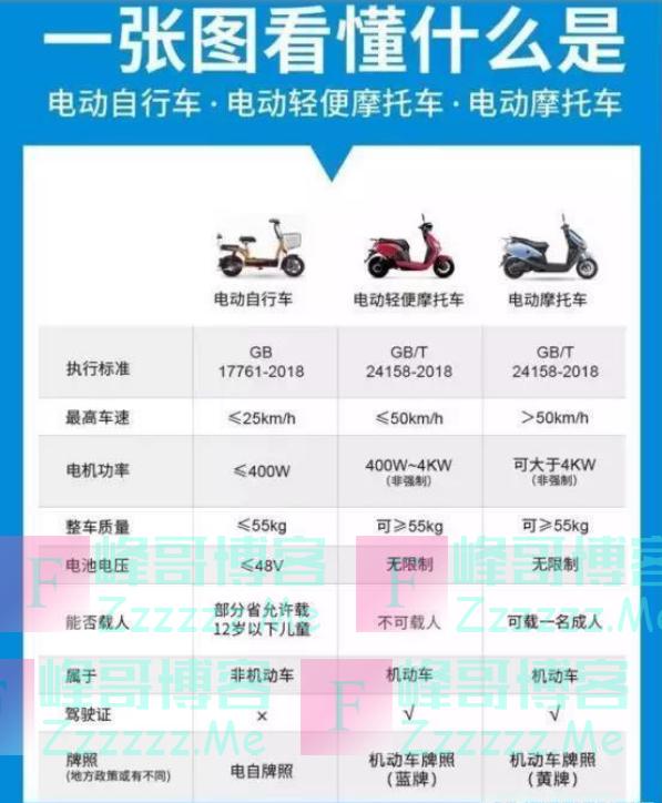 电动车新规限速15km/h,新国标限速25km/h,听谁的?