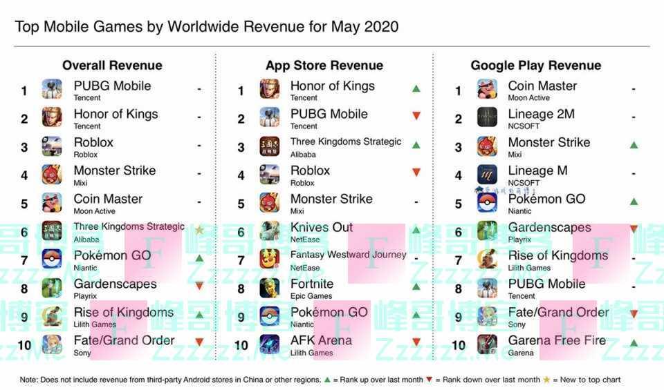 《王者荣耀》屈居亚军,2020年5月全球手机游戏收入排行榜公布