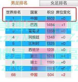 国足世界排名第一?广东足协官网闹笑话,排名竟两年半没更新