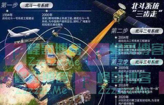 我国的北斗导航系统已经全球部署成功,如何知道手机是否支持呢?