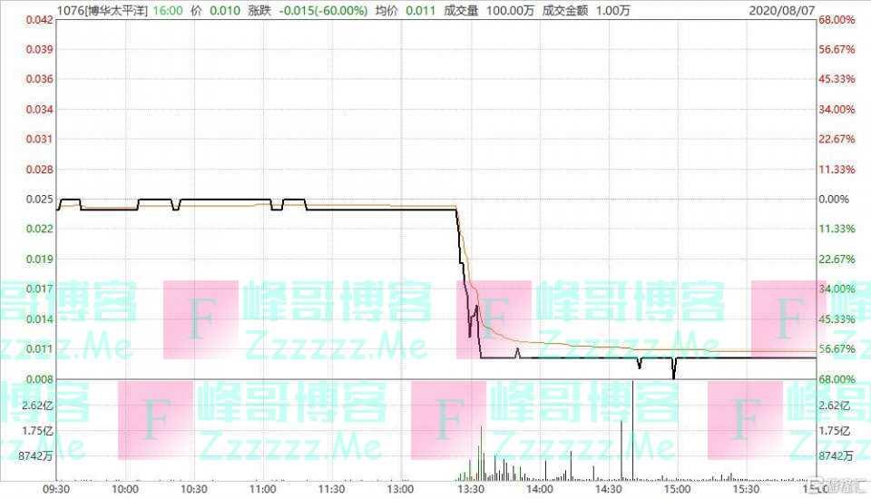 吴佩慈男友的公司,股价跌到1分钱了……