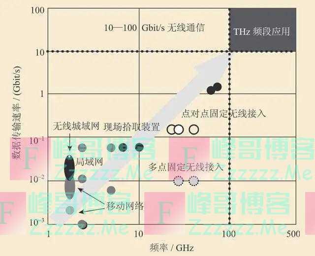 秒杀5G!德国团队实现迄今最高速无线传输,每秒14G数据