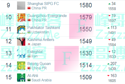 世界俱乐部排名:上港恒大守住亚洲前十 国安跻身Top15
