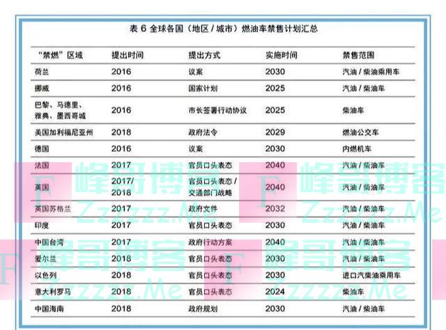 """好消息,中国将不推行""""禁止燃油车""""时间表"""