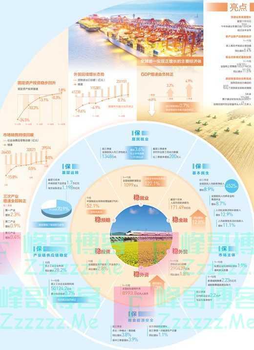 中国经济正增长!