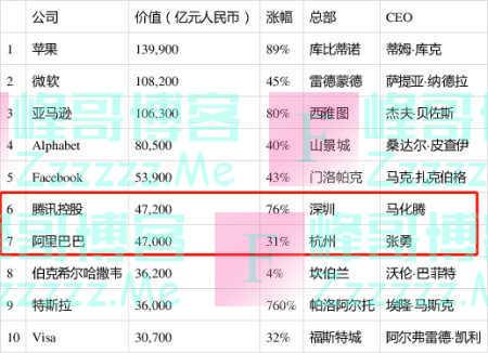 2020胡润500强出炉:腾讯超过阿里巴巴,一年市值激增近2万亿