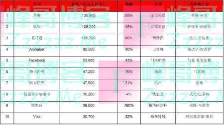 2020胡润世界500强出炉:苹果居首,腾讯、阿里进前十