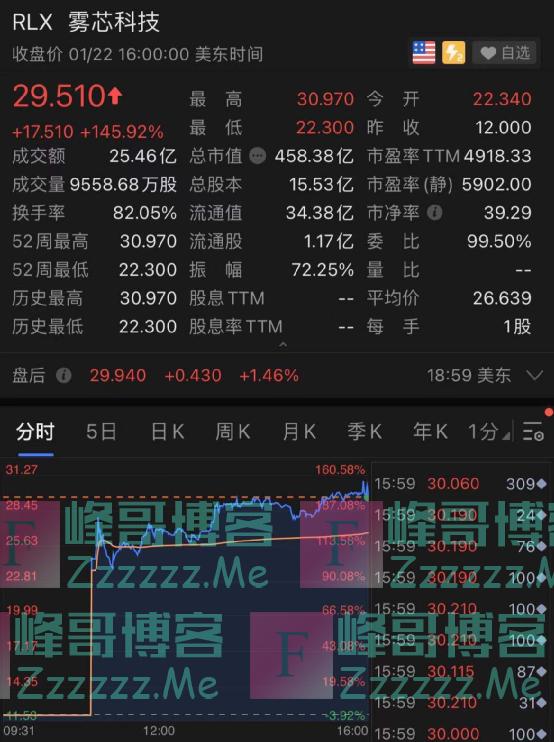 电子烟龙头上市暴涨145%女创始人身家超刘强东王健林