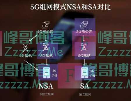 5G质变:传言中国电信与中国联通将在6月30日前对NSA撤站