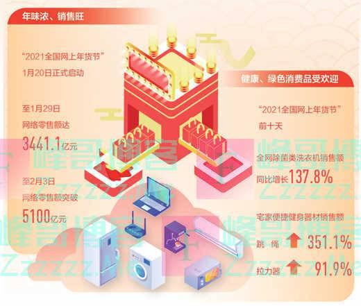 春节年货买卖忙,消费升级趋势明显