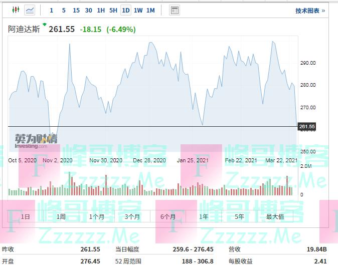 市值蒸发733亿!耐克、阿迪股价大跌!这两张照片全网刷屏!