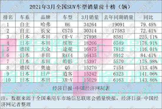 """一季度SUV:H6、CS75稳居头部 德系高档""""量价齐升"""""""