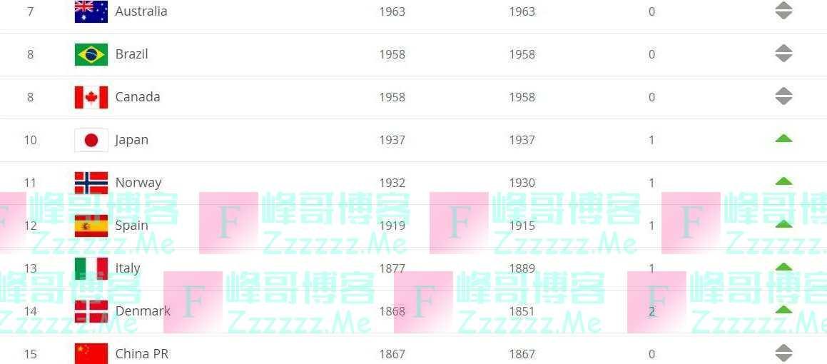 东京奥运会女足参赛名额只差一席,中国队归入第三档