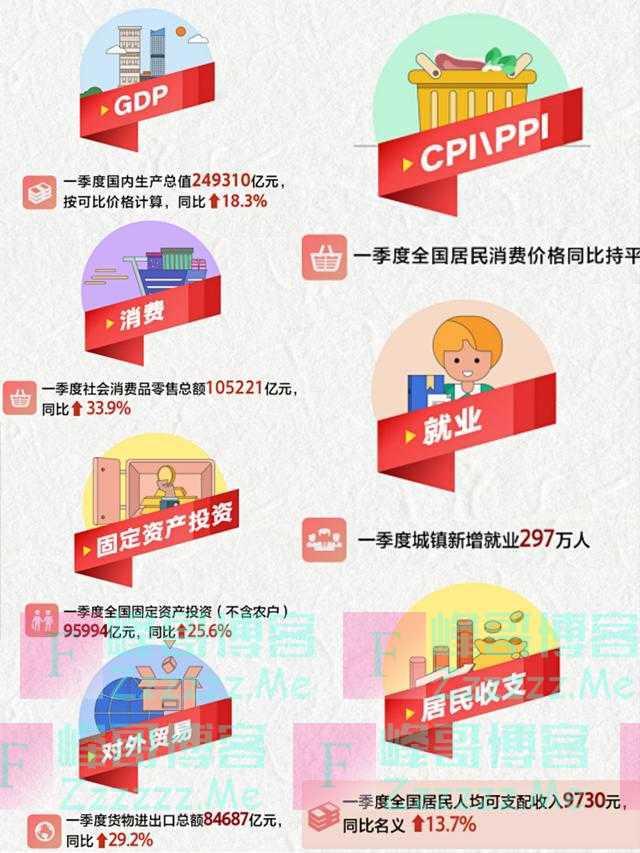一季度国民经济开局良好 彰显中国经济内生动力