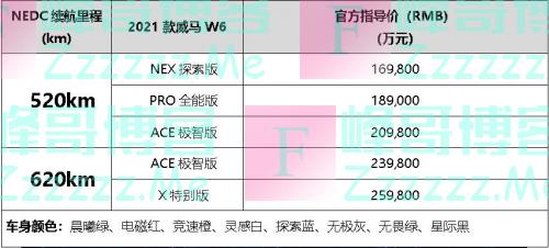 """""""限时升舱礼遇""""彩蛋助力威马W6正式上市!售价:16.98-26.98万元"""
