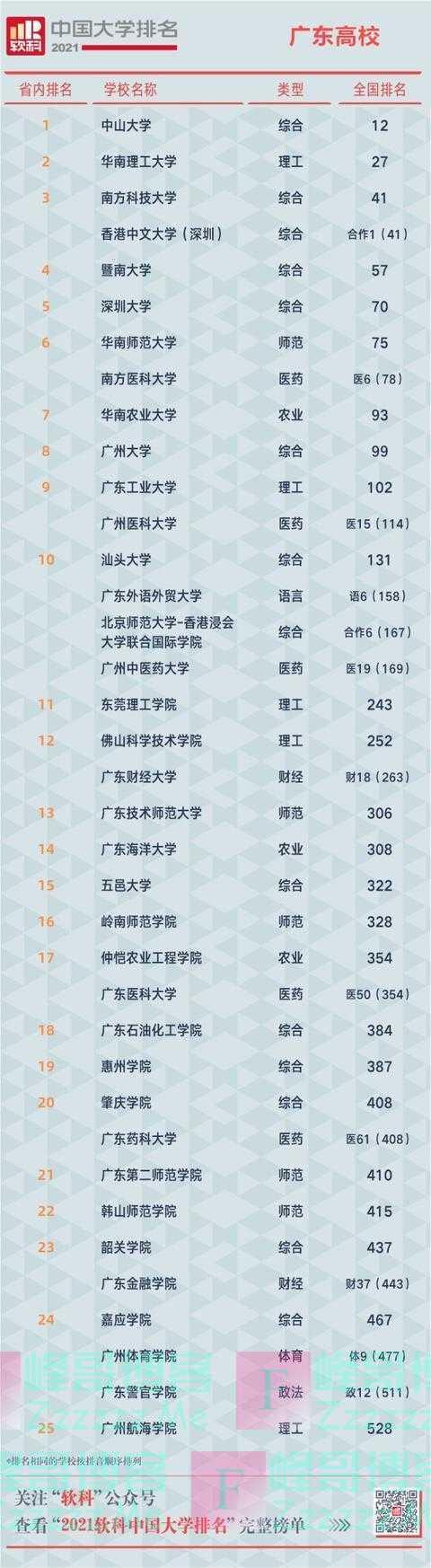 最新!中国大学排名广东8所大学跻身百强