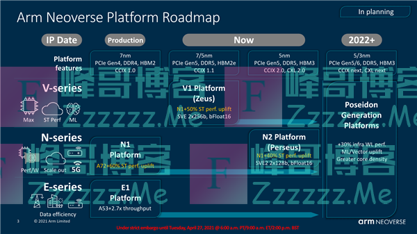Arm Neoverse V1全新计算平台发布:性能飞跃4倍!