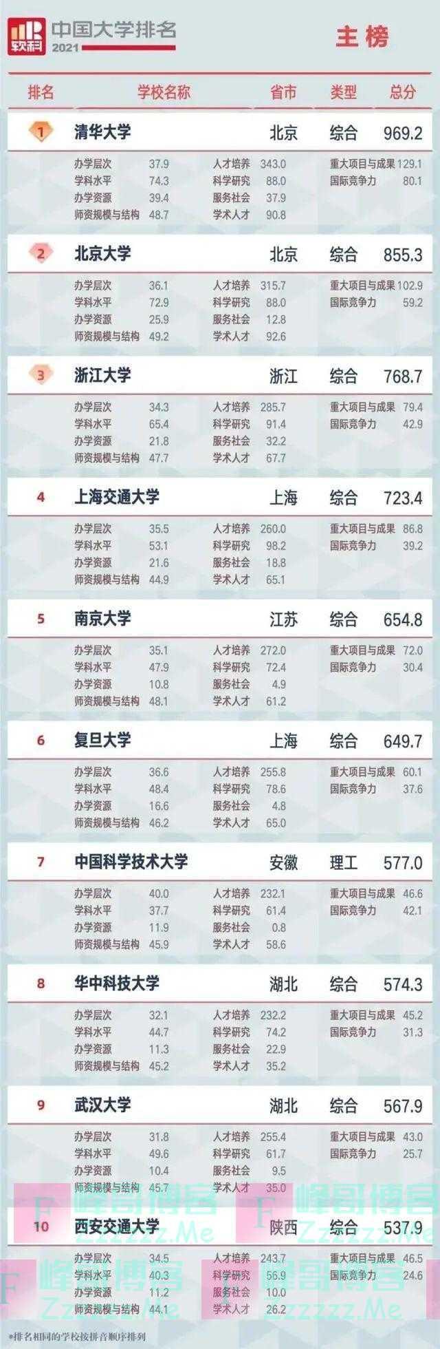 中国大学排名发布!辽宁两高校进前40!(附前100名单)