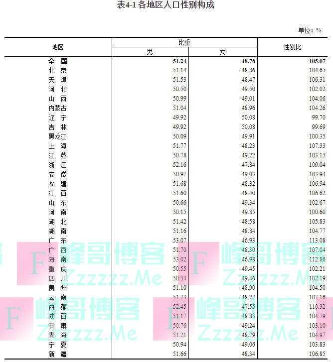 """31省份人口性别比一览:这两个省份""""女多男少"""""""