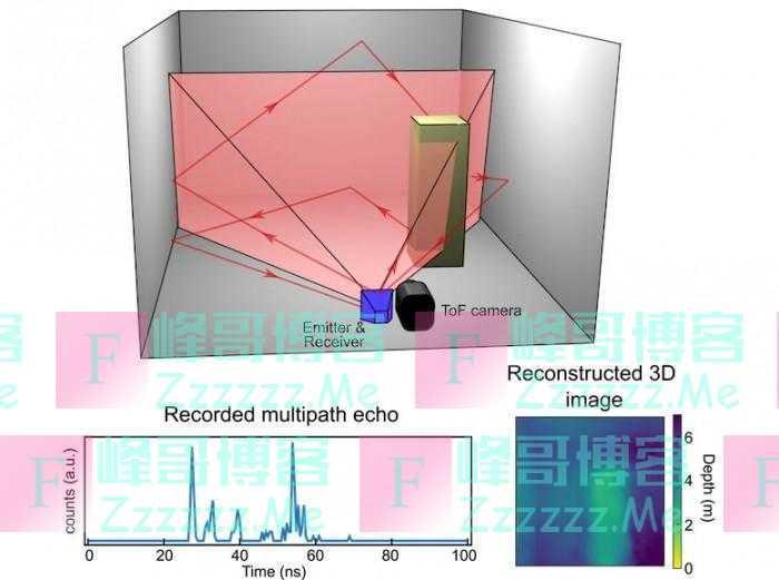 """科学家开发用于智能手机的""""蝙蝠感知""""技术 可利用声音生成图像"""