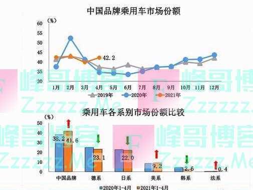 """自主品牌重新冲破40%""""市占率红线"""",4月汽车市场上演""""国货崛起"""""""