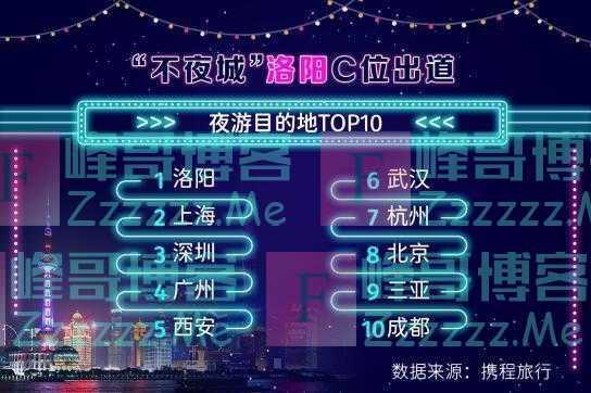"""""""不夜城""""洛阳C位出道 超上海成全国最热夜游目的地"""