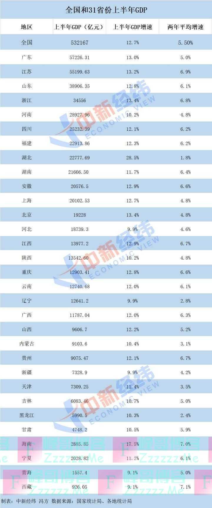 """31省市经济半年报出炉 浙江挺进""""3万亿俱乐部"""""""