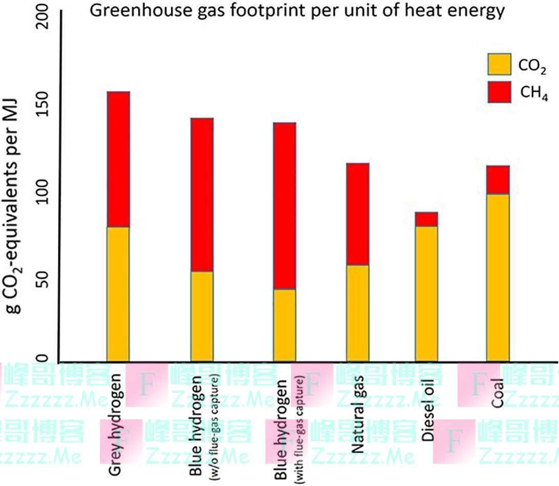 学界警告:蓝氢看似低碳,温室气体排放强度比燃烧天然气更高