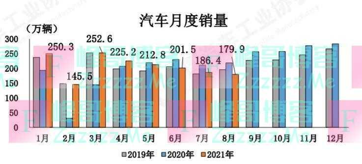 中汽协:8月芯片短缺现象进一步加剧,未来压力仍很大