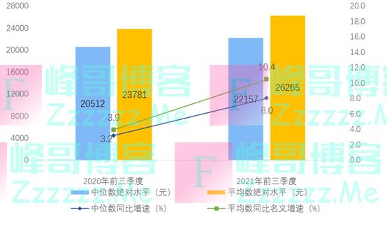 国家统计局:2021年前三季度全国居民人均可支配收入26265元